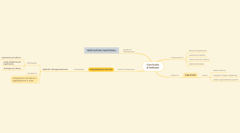 Mind Map: Curriculo d'Istituto