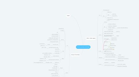 Mind Map: Sclera, cornea en limbus