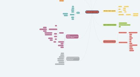 Mind Map: Вопросы для mind map