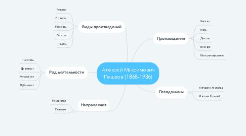 Mind Map: Алексей Максимович Пешков (1868-1936)