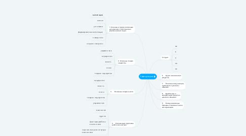 Mind Map: Карта разума