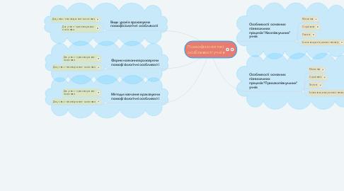 Mind Map: Психофізіологічні особливості учнів