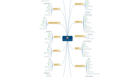 Mind Map: Digital-Toolbox für KMU