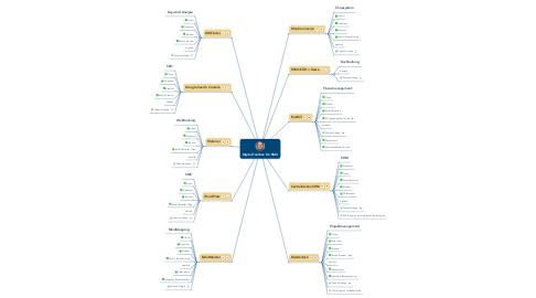 Mind Map: Digital-Toolbox für KMU