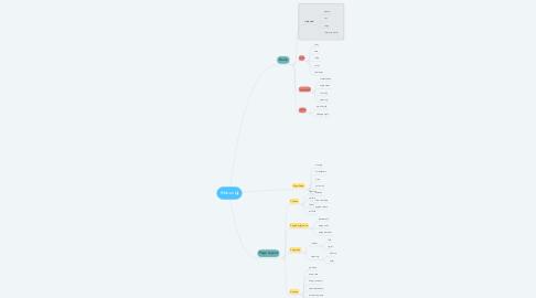 Mind Map: Ribbon