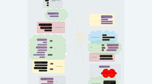 Mind Map: RUMUSAN TUGASAN APLIKASI TEKNOLOGI MAKLUMAT MUHAMMAD MUHAIMIN BIN MOHD RAZALI (045594)