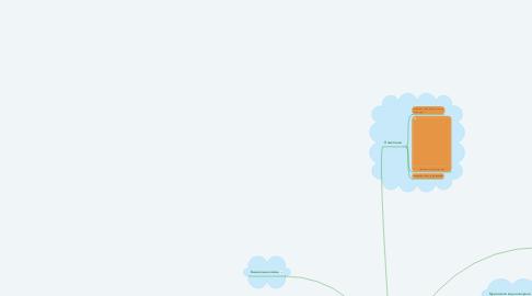 Mind Map: Достопримечательности  города Муром