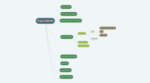 Mind Map: Project Silkville
