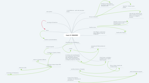 Mind Map: Canto VI -PARADISO