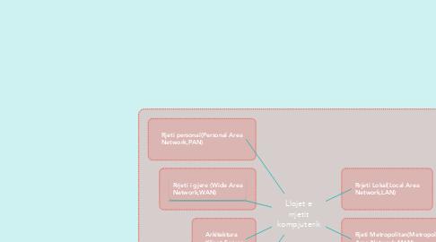 Mind Map: Llojet e rrjetit kompjuterik