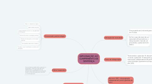 Mind Map: IMPUGNAÇÃO AO CUMPRIMENTO DE SENTENÇA