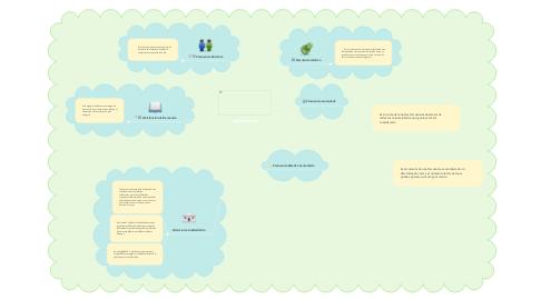 Mind Map: Ingles Tecnico