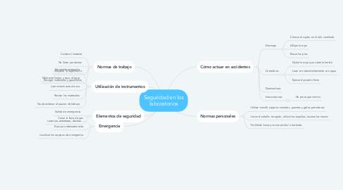 Mind Map: Seguridad en los laboratorios