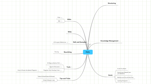Mind Map: PLN's