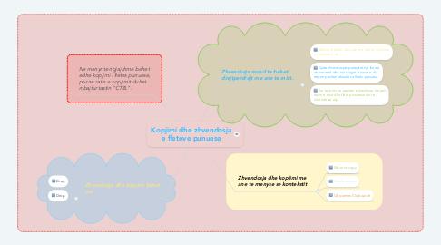 Mind Map: Kopjimi dhe zhvendosja e fleteve punuese