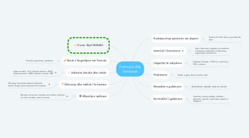 Mind Map: Formulat dhe funsionet