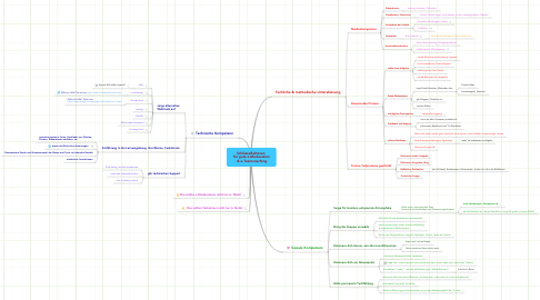 Mind Map: Schlüsselfaktoren  für gute e-Moderation  & e-Teamcoaching