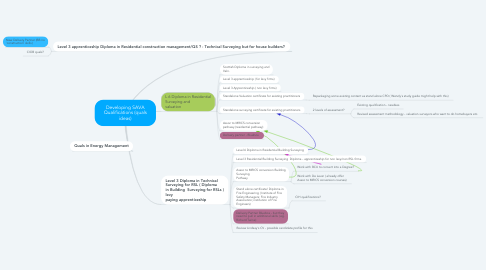 Mind Map: Developing SAVA Qualifications (quals ideas)