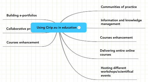 Mind Map: Using Cirip.eu in education