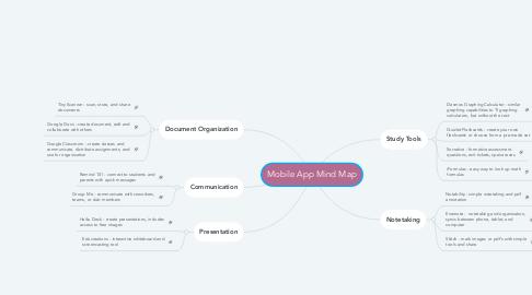 Mind Map: Mobile App Mind Map