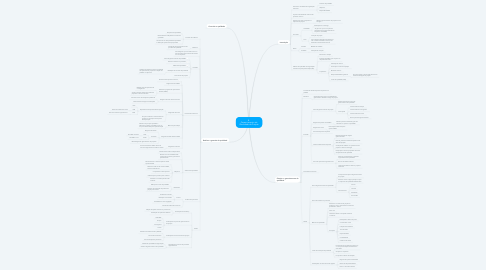 Mind Map: 8. Gerenciamento da Qualidade de Projeto