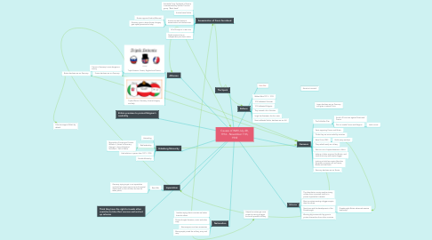 Mind Map: Causes of WWI July 28, 1914 - November 11th, 1918