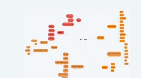 Mind Map: RELAJARSE
