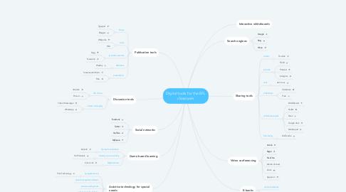 Mind Map: Digital tools for the EFL classroom