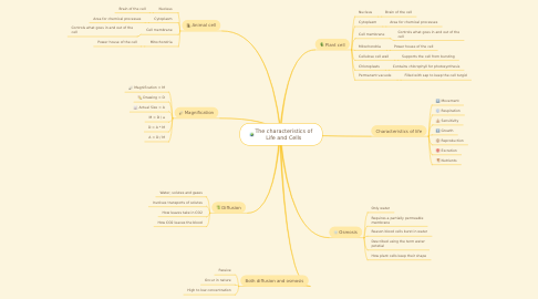 Mind Map: The characteristics of Life and Cells