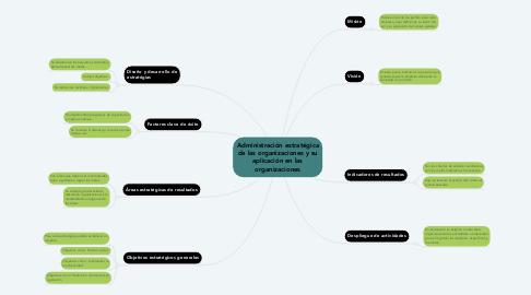 Mind Map: Administración estratégica de las organizaciones y su aplicación en las organizaciones