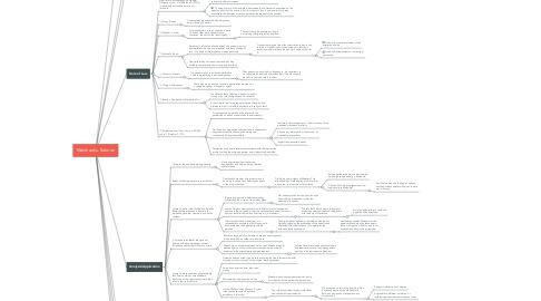 Mind Map: Meinhard v. Salmon
