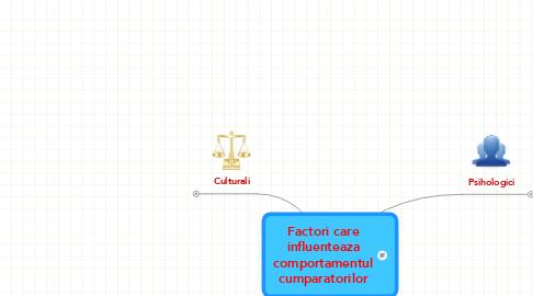 Mind Map: Factori care influenteaza comportamentul cumparatorilor