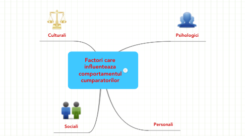 Mind Map: Factori careinfluenteazacomportamentulcumparatorilor
