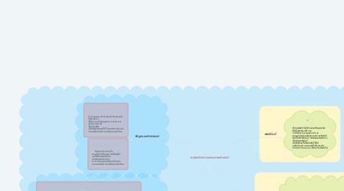 Mind Map: สรุปองค์ประกอบของคอมพิวเตอร์