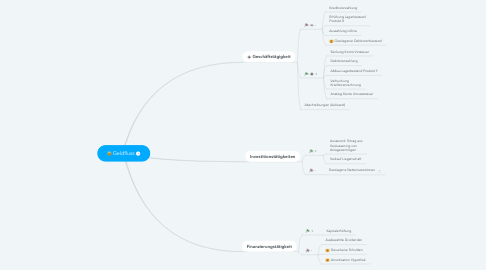Mind Map: Geldfluss