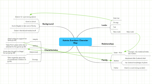 Mind Map: Katniss Everdeen Character Map