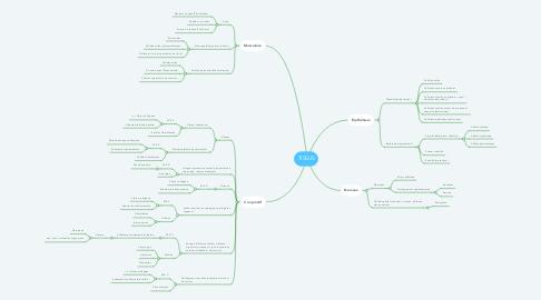 Mind Map: TISSUS
