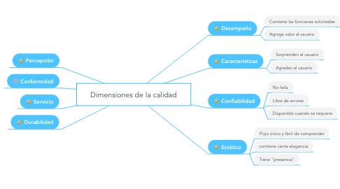 Mind Map: Dimensiones de la calidad