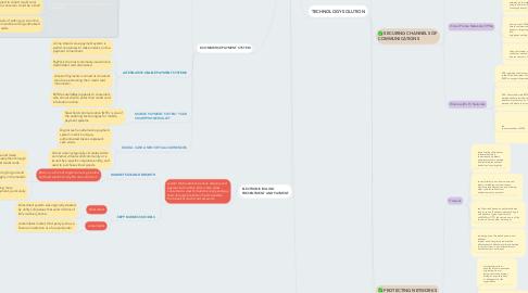 Mind Map: E COMMERCE