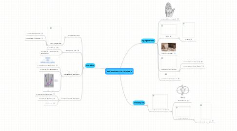 Mind Map: Алгоритмы в математике