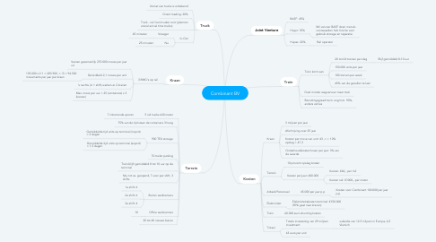 Mind Map: Combinant BV