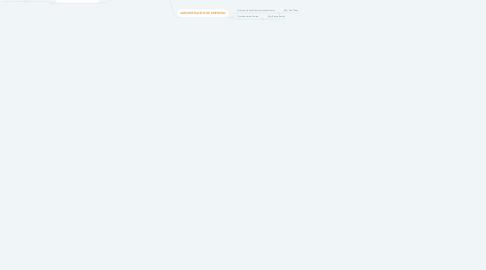 Mind Map: Universidad Tecnológica Israel