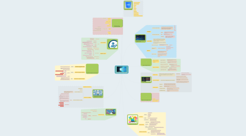 Mind Map: Diseño y edición de página web