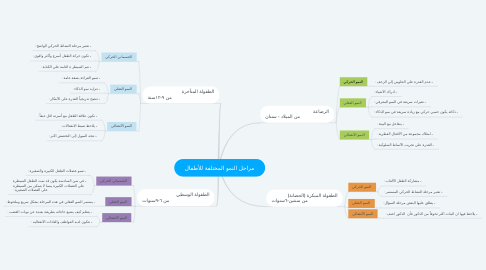 Mind Map: مراحل النمو المختلفة للأطفال