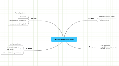 Mind Map: SWOT-analyse Module DLL