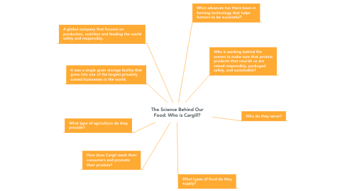 Mind Map: The Science Behind Our Food: Who is Cargill?