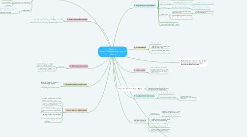 Mind Map: Наука и общественно-политическая мысль