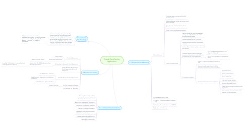 Mind Map: Credit Card Facility Application