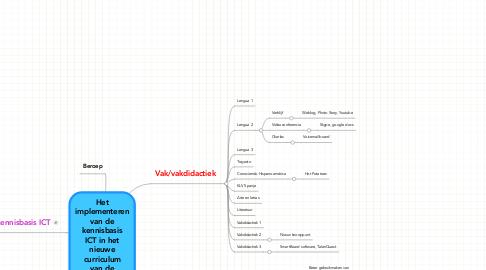 Mind Map: Het implementeren van de kennisbasis ICT in het nieuwe curriculum van de vakgroep Spaans (2012-2013)