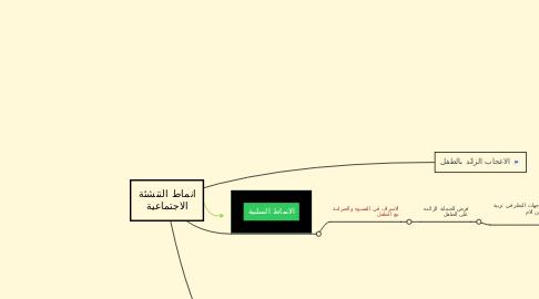 Mind Map: انماط التنشئة الاجتماعية